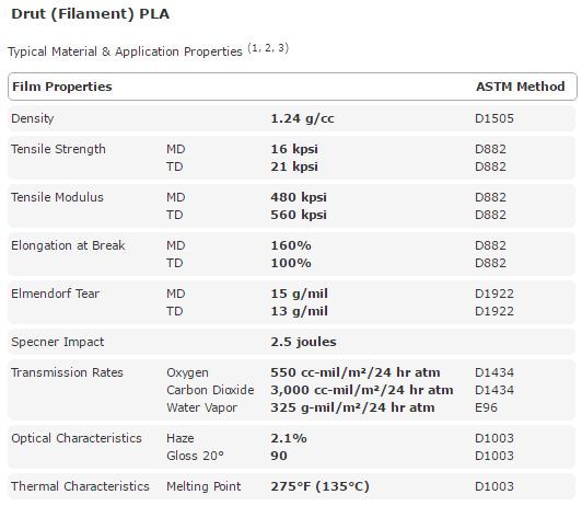 Dane filamentu PLA